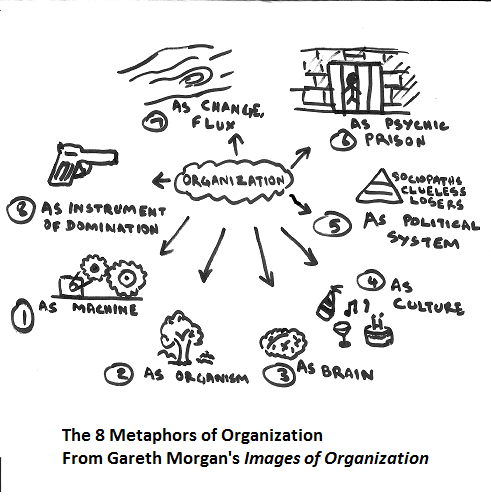 8 Metaphors of Organizations